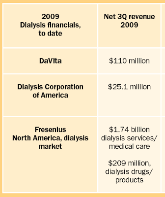 The Business of Dialysis - Renal Fellow Network
