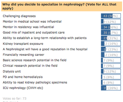 Why do medicine residents specialize in nephrology? - Renal