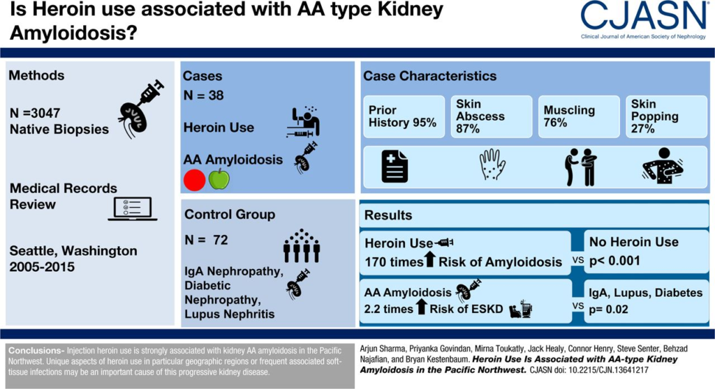 Social Exclusion, Intravenous Drug Use and the Kidneys
