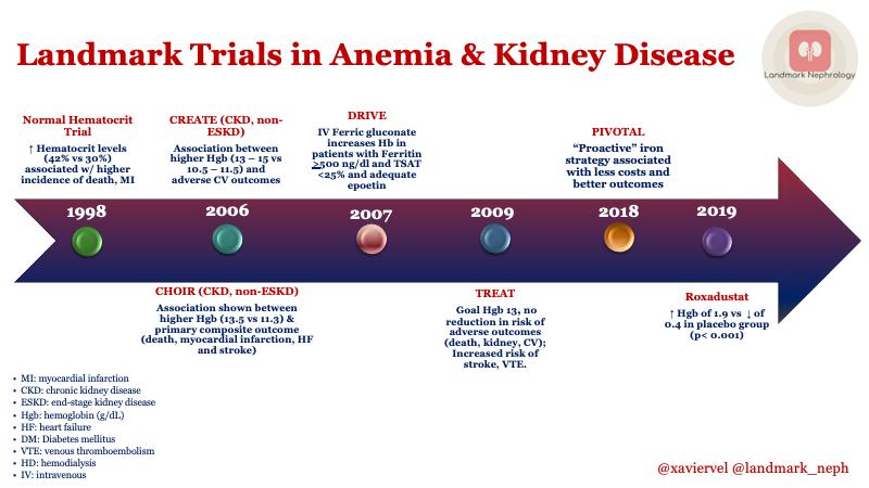 Landmark Trials In Anemia Kidney Disease Renal Fellow Network